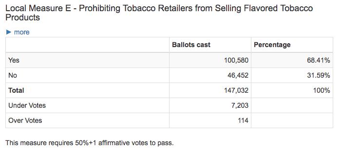San Francisco Tobacco Flavor Ban Results