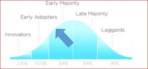Vaping Trends: Early Adopters and Future Directions