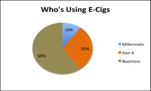 Whos Using Ecigs
