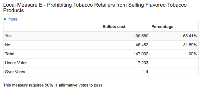 San Francisco Tobacco Flavor Ban Results